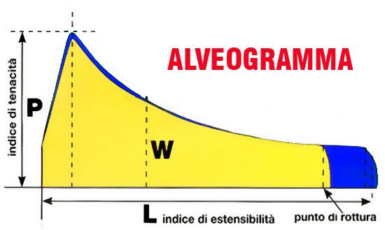 alveogramma